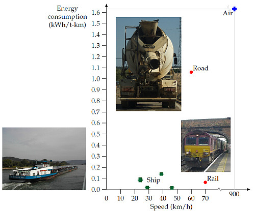 Energy requirements of different forms of freight transport